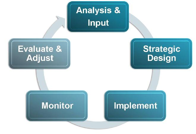 Five Phases to Strategic Cycle